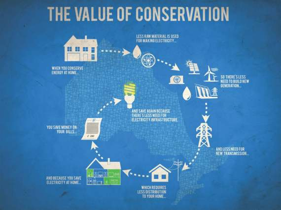 Value-of-Conservation-En-still