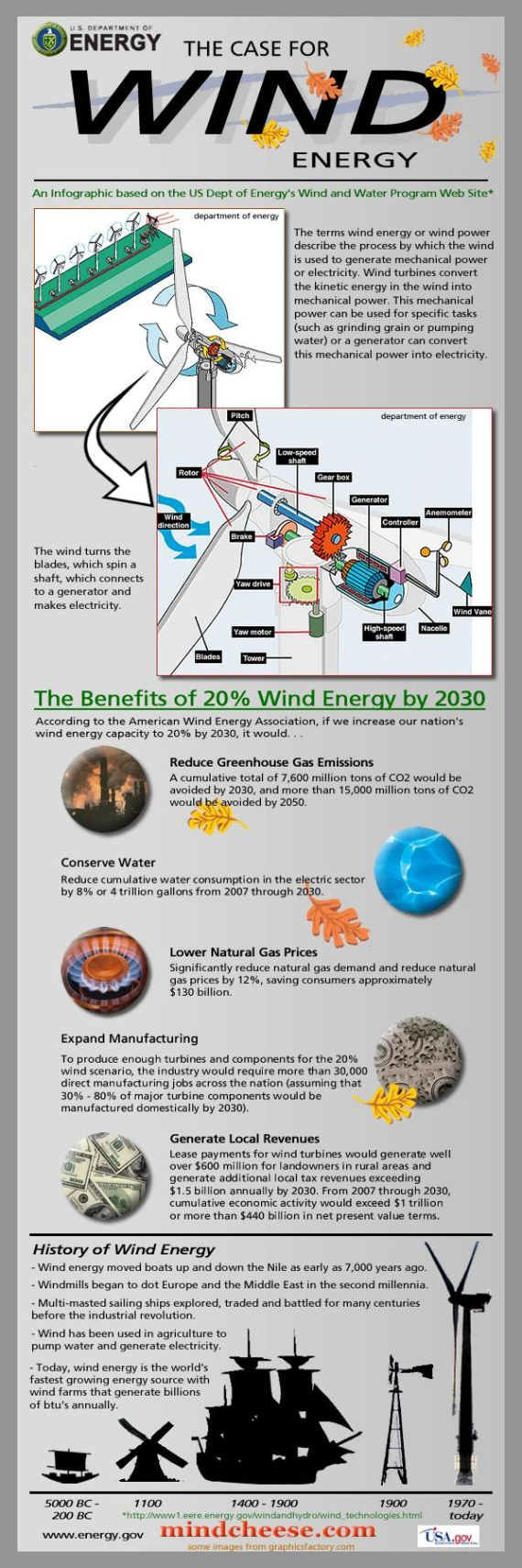 case for wind energy