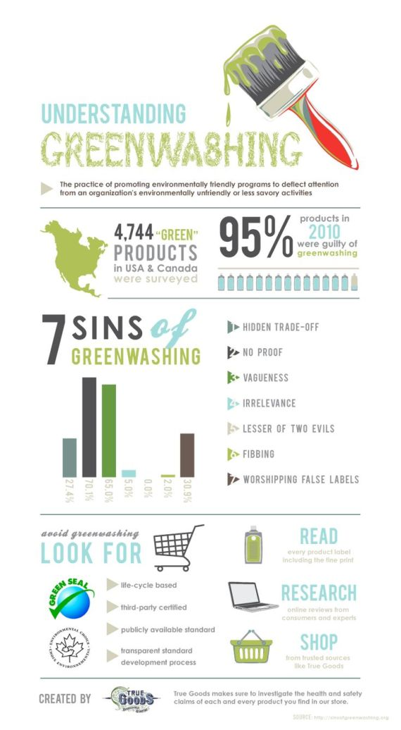 greenwashing