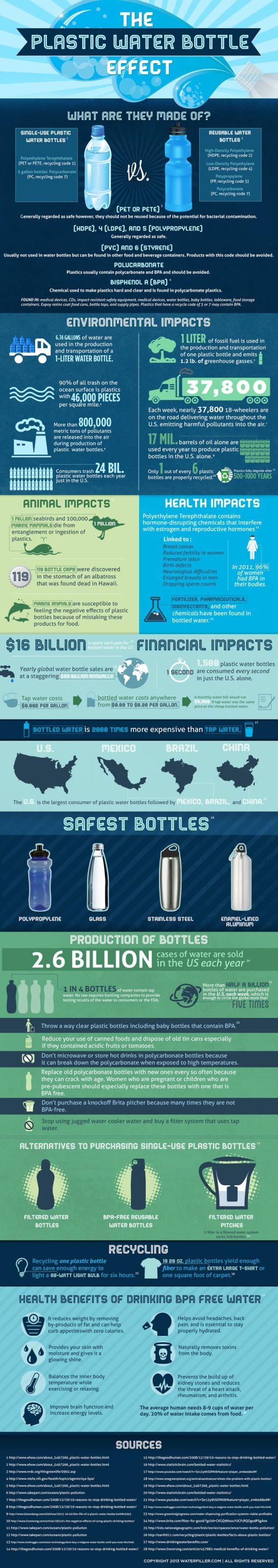 Plastic Water Bottle Effect