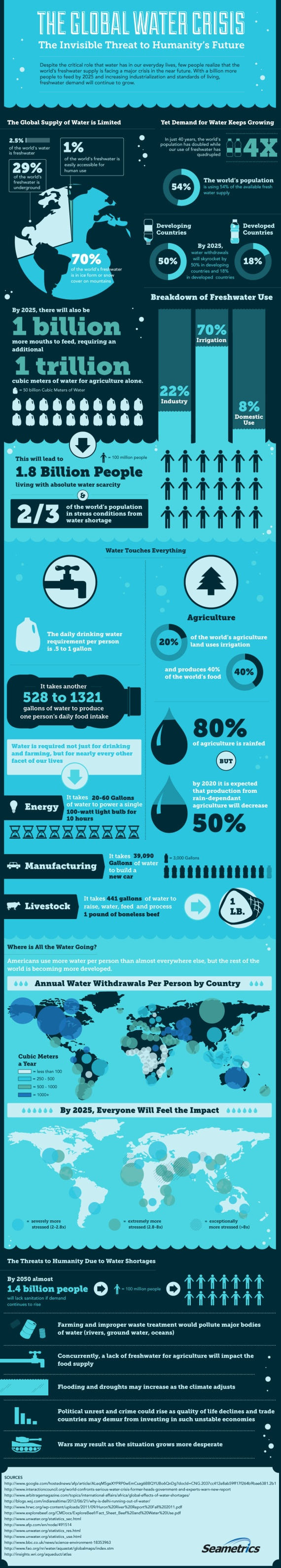 Seametrics-global-water-crisis