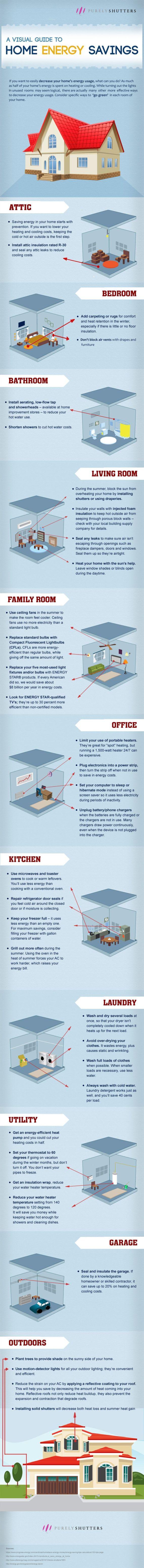 visual guide to home energy savings