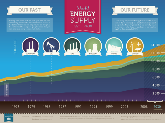 World Energy Supply